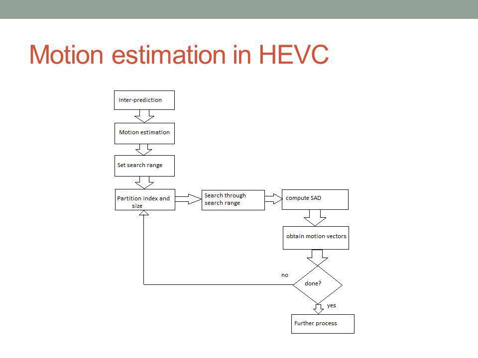 Motion estimation in HEVC