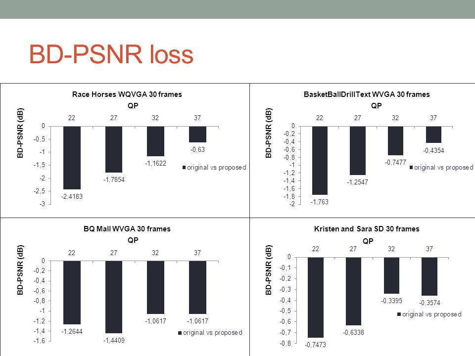 BD-PSNR loss