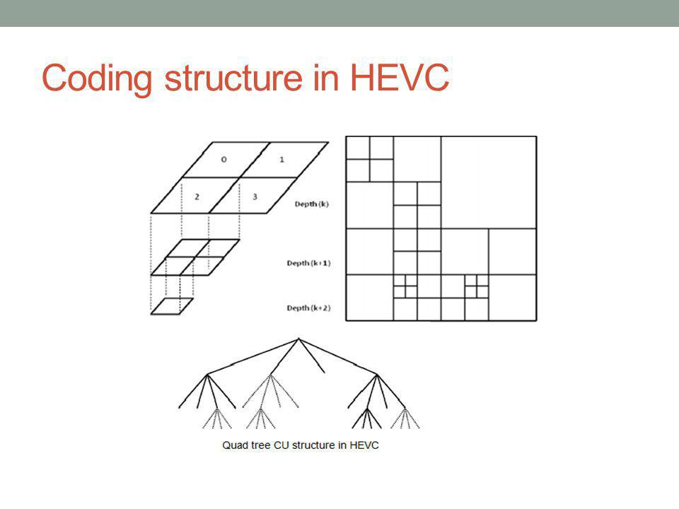 Coding structure in HEVC