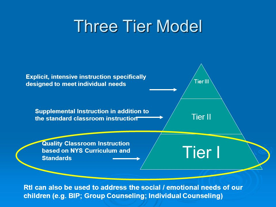 Three Tier Model Explicit, intensive instruction specifically designed to meet individual needs.