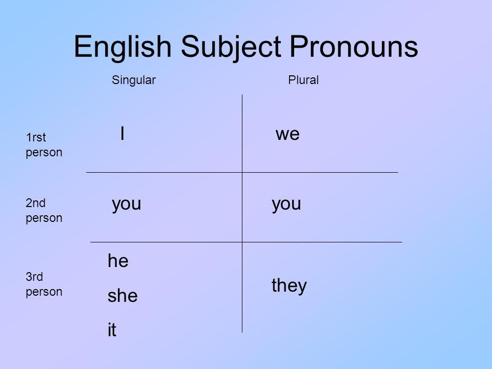 English Subject Pronouns