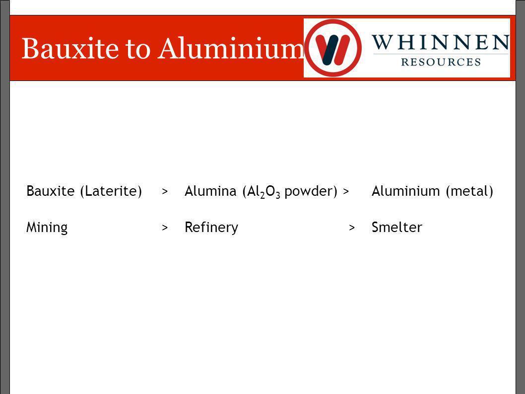 Bauxite to AluminiumBauxite (Laterite) > Alumina (Al2O3 powder) > Aluminium (metal) Mining > Refinery > Smelter.