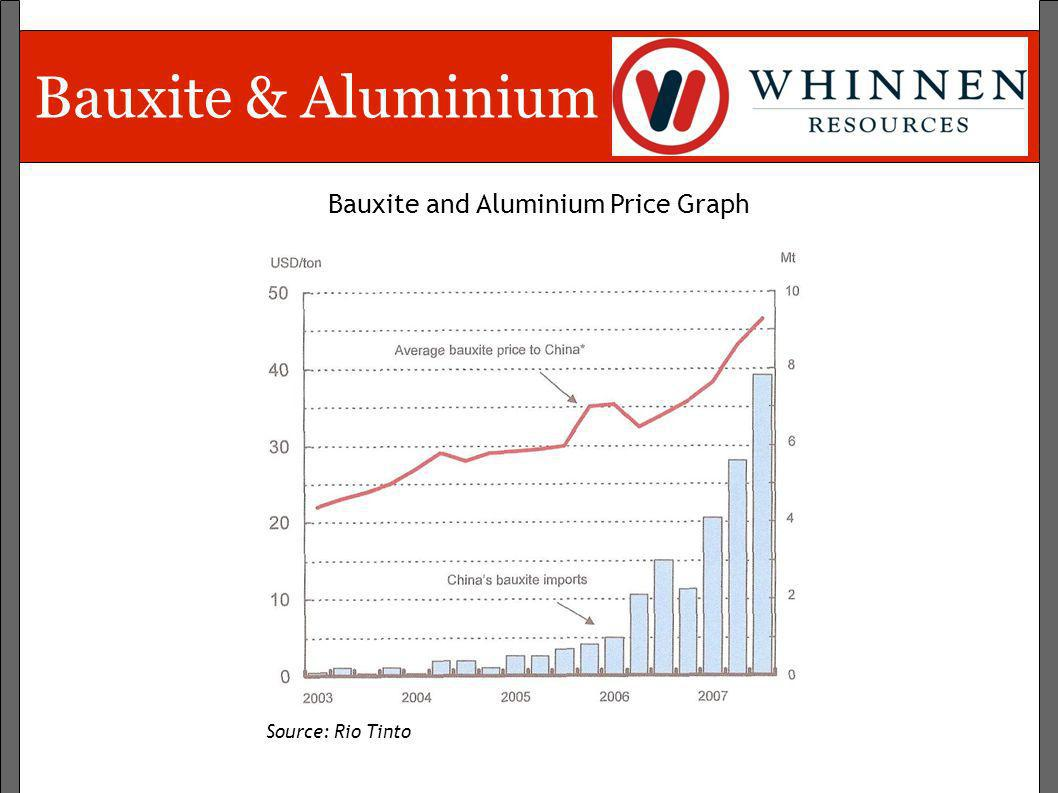 Bauxite and Aluminium Price Graph