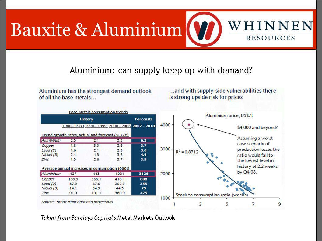 Aluminium: can supply keep up with demand