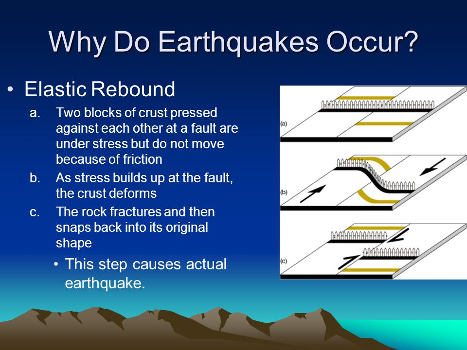 essay on how an earth quake occurs Earthquakes occur mainly as a result of plate tectonics, which involves blocks of the earth moving about the earth's surface the blocks of rock move past each other along a fault smaller earthquakes, called foreshocks, may precede the main earthquake, and aftershocks may occur after the main earthquake.