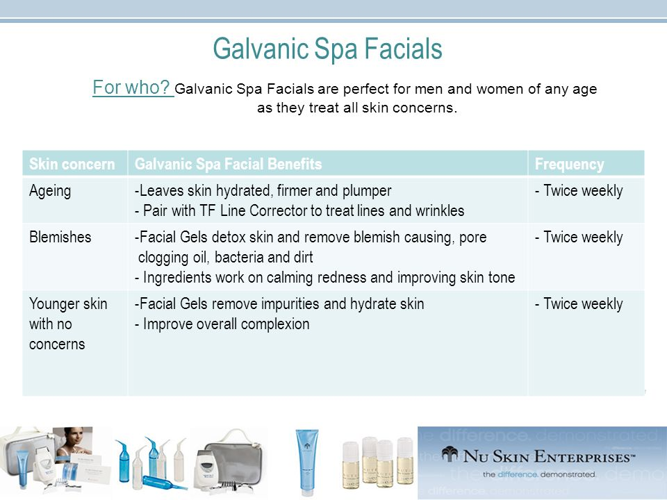 Galvanic Spa Facials For who Galvanic Spa Facials are perfect for men and women of any age as they treat all skin concerns.