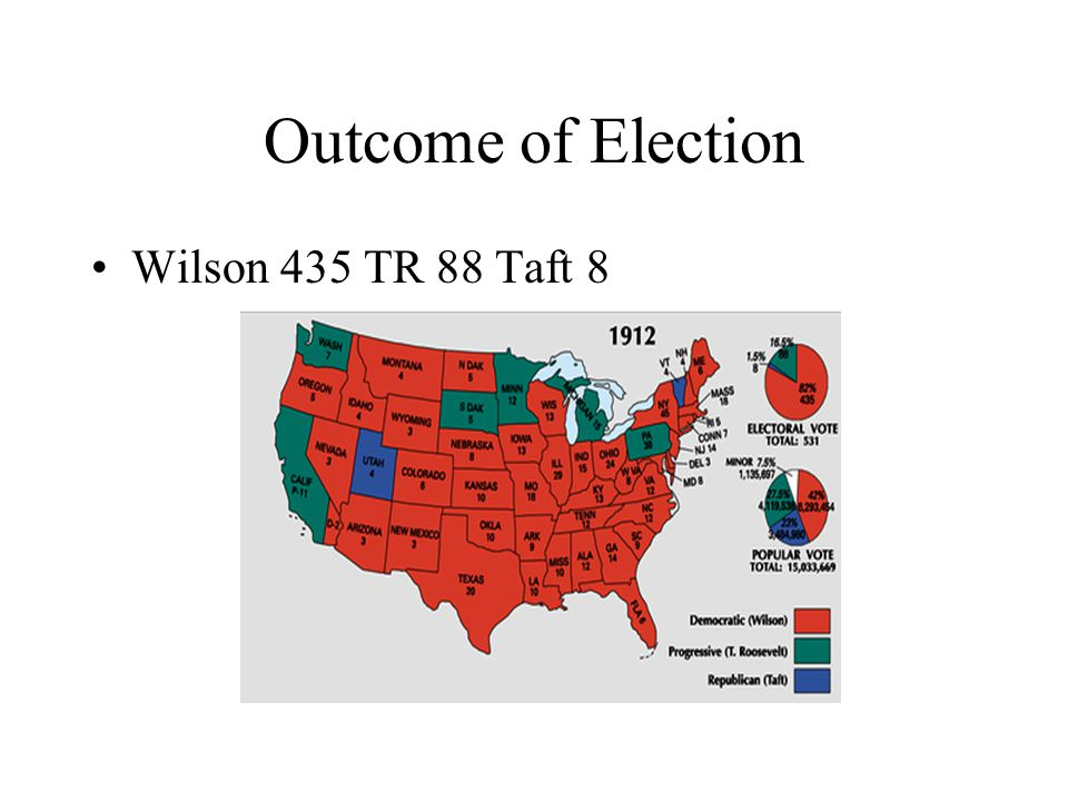 Outcome of Election Wilson 435 TR 88 Taft 8