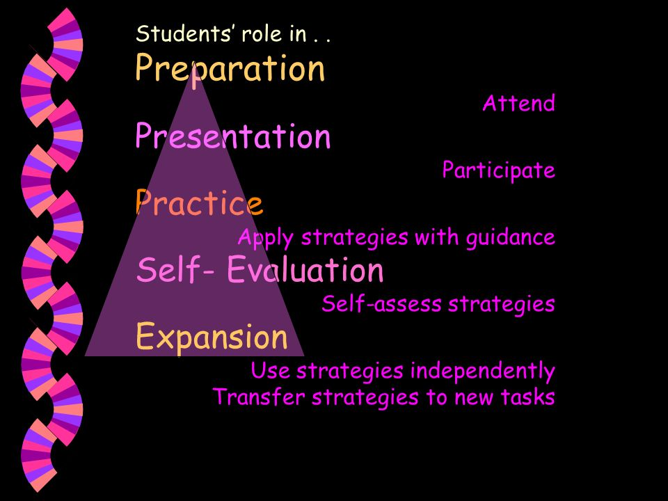 Preparation Presentation Practice Self- Evaluation Expansion