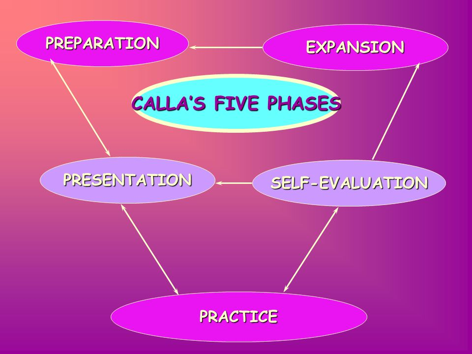 CALLA'S FIVE PHASES PREPARATION EXPANSION PRESENTATION SELF-EVALUATION