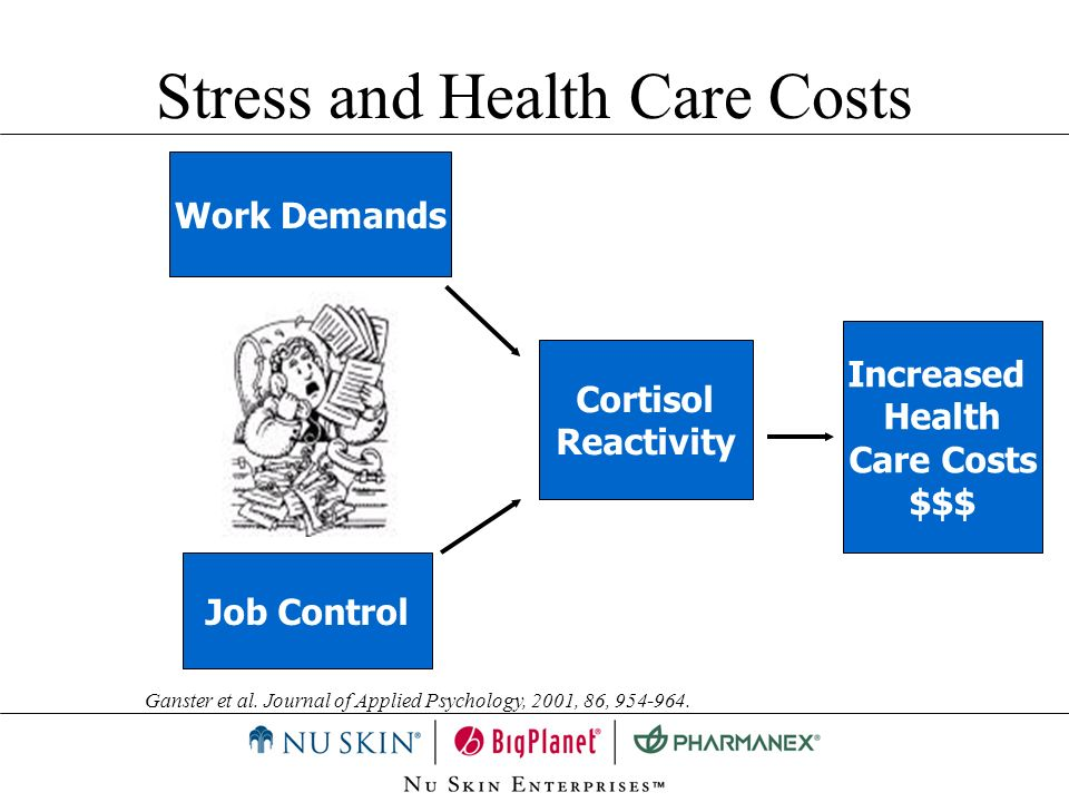 Stress and Health Care Costs