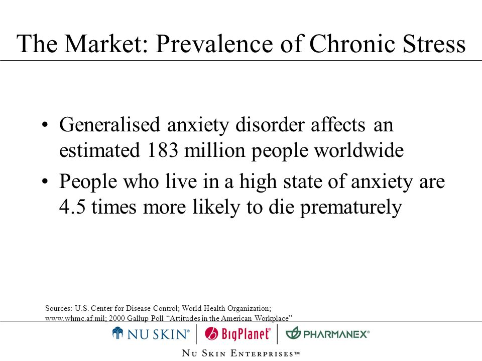 The Market: Prevalence of Chronic Stress