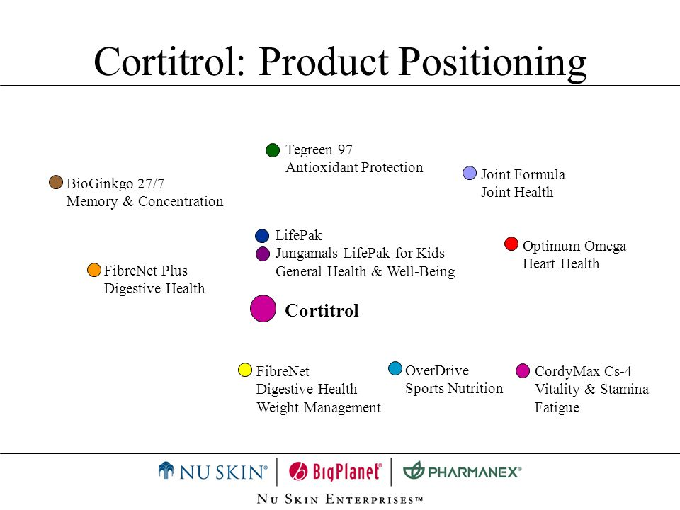 Cortitrol: Product Positioning