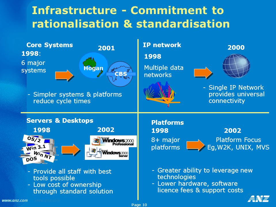 Infrastructure - Commitment to rationalisation & standardisation