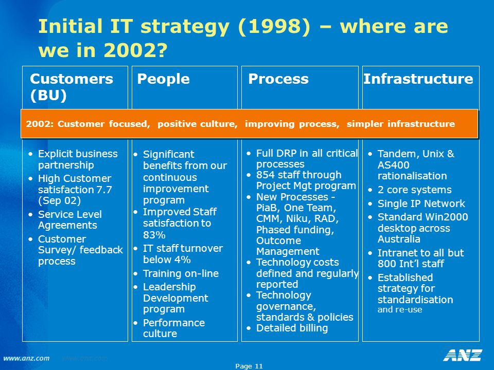 Initial IT strategy (1998) – where are we in 2002