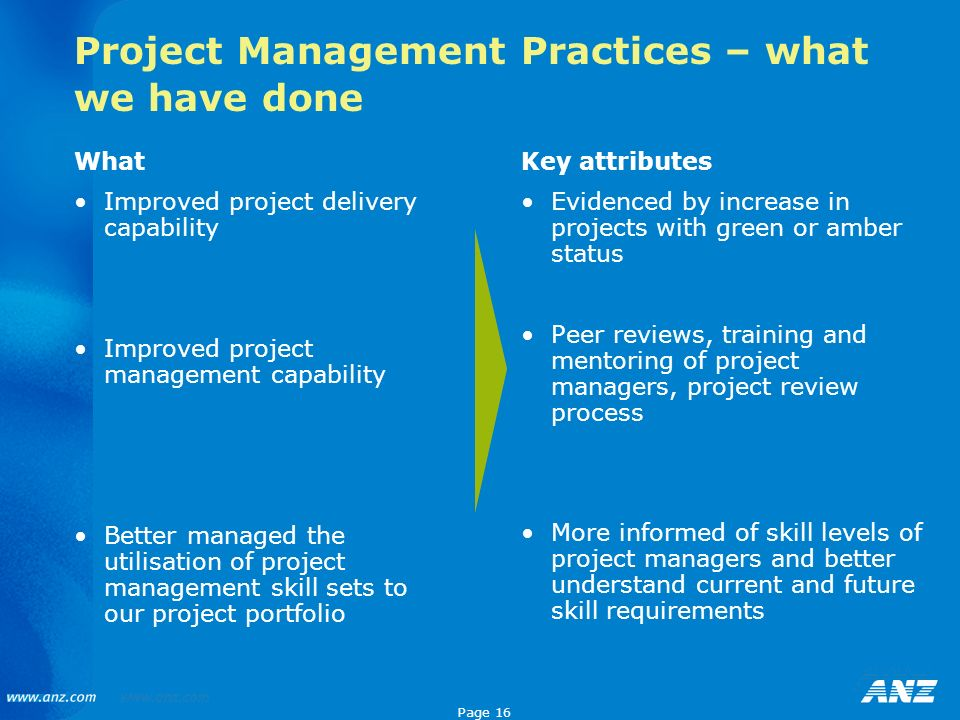 Project Management Practices – what we have done