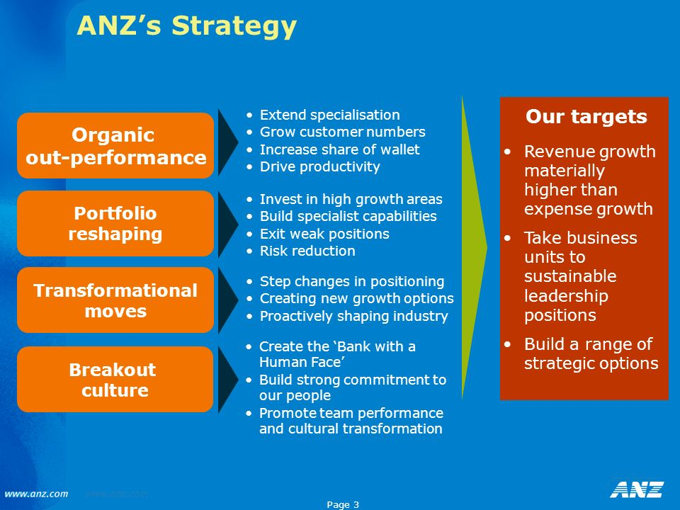 ANZ's Strategy Our targets Organic out-performance Portfolio reshaping