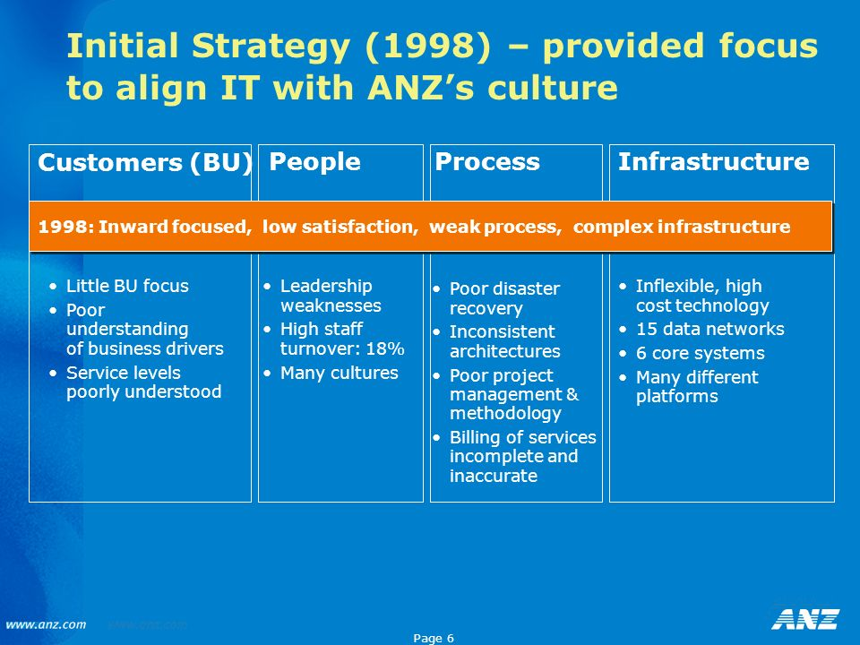 Initial Strategy (1998) – provided focus to align IT with ANZ's culture