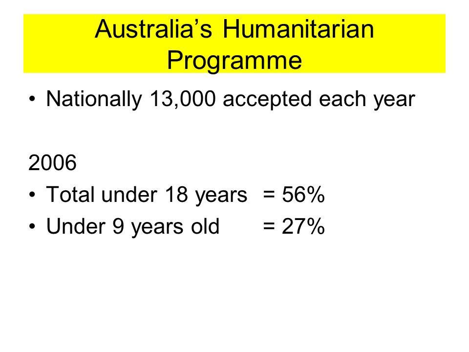 Australia's Humanitarian Programme