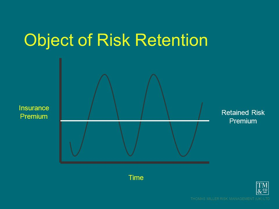 Object of Risk Retention