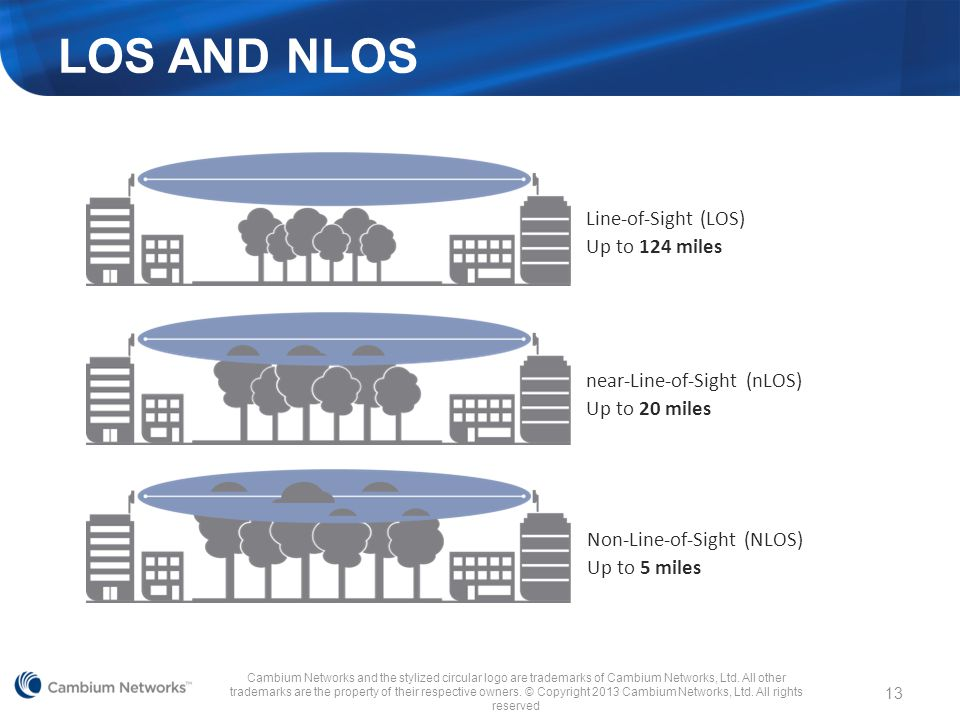 LOS and NLOS Line-of-Sight (LOS) Up to 124 miles