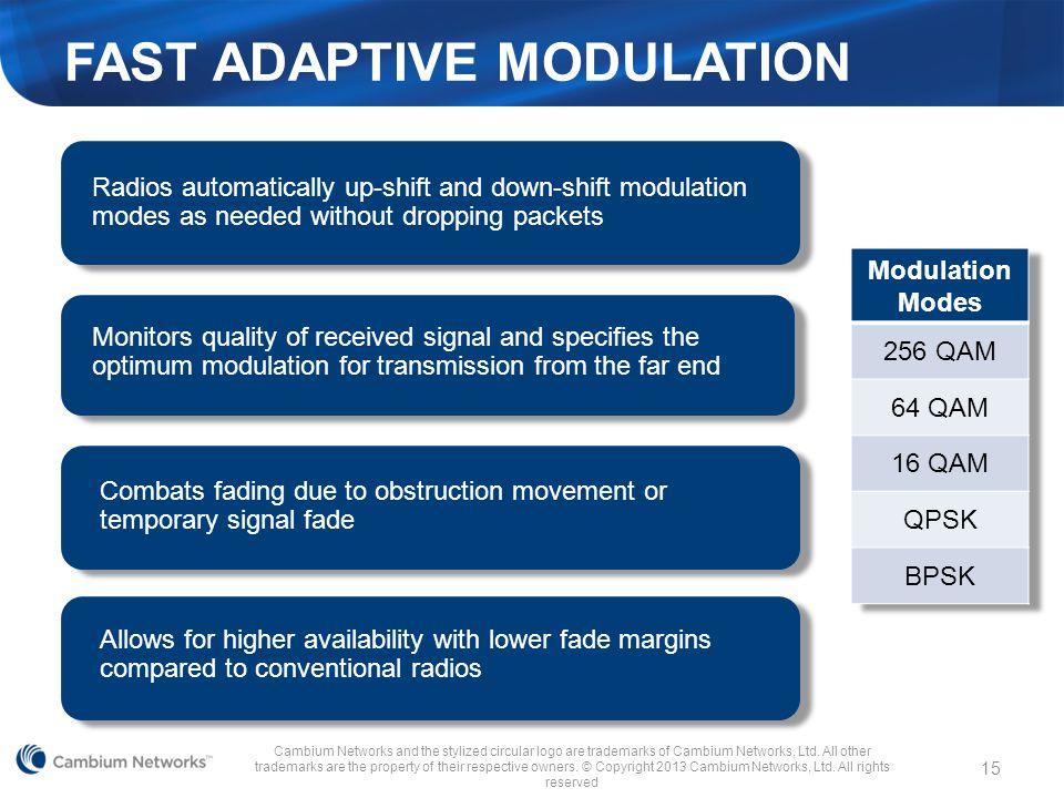 FAST ADAPTIVE MODULATION