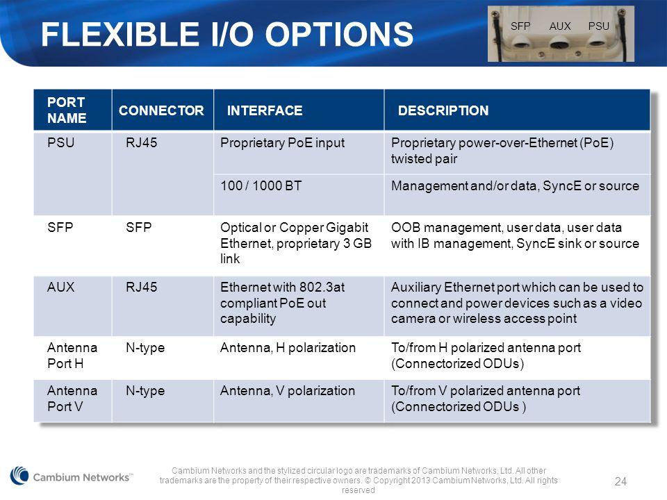 Flexible I/O Options Port name Connector Interface Description PSU