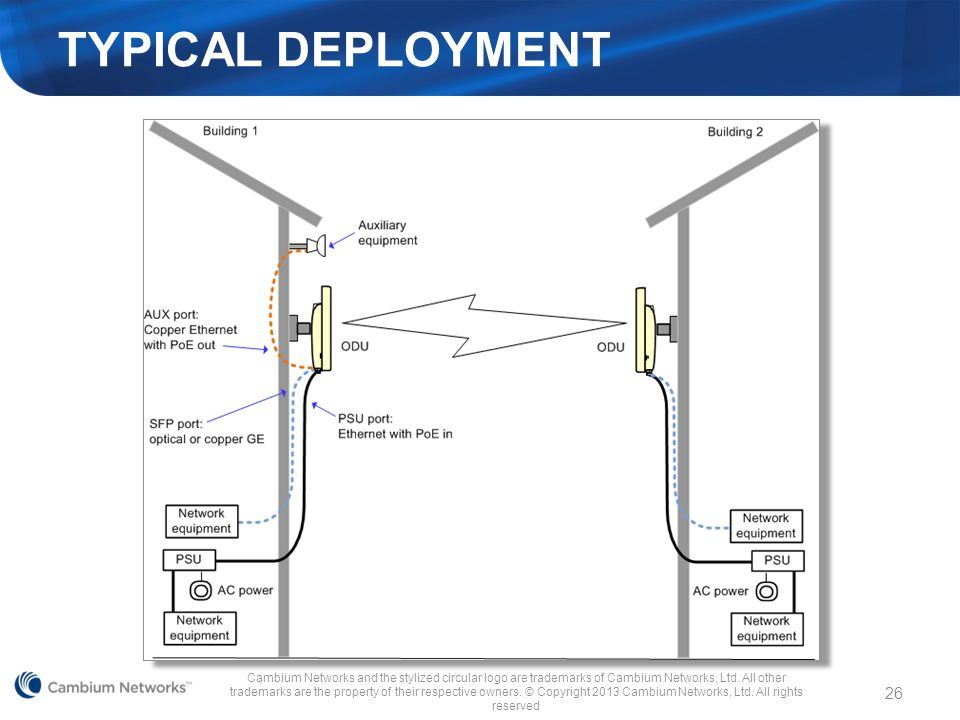 Typical Deployment This illustration depicts a typical PTP 650 installation.