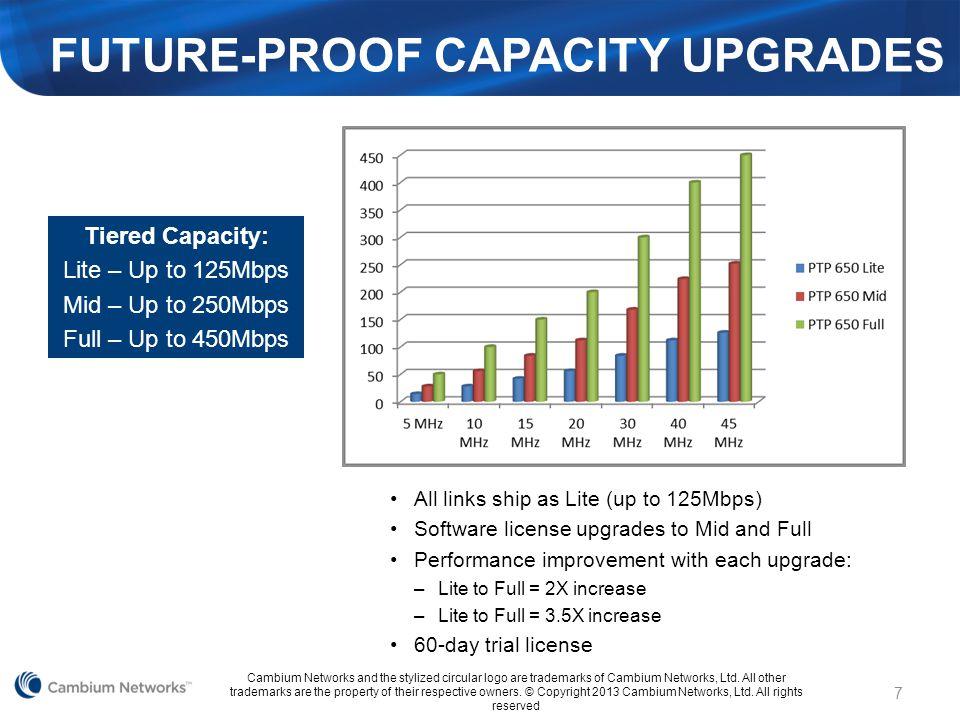 Future-Proof Capacity Upgrades