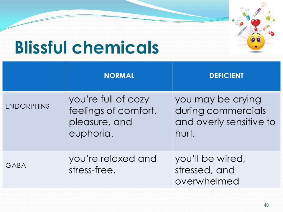 Blissful chemicals NORMAL. DEFICIENT. ENDORPHINS. you're full of cozy feelings of comfort, pleasure, and euphoria.
