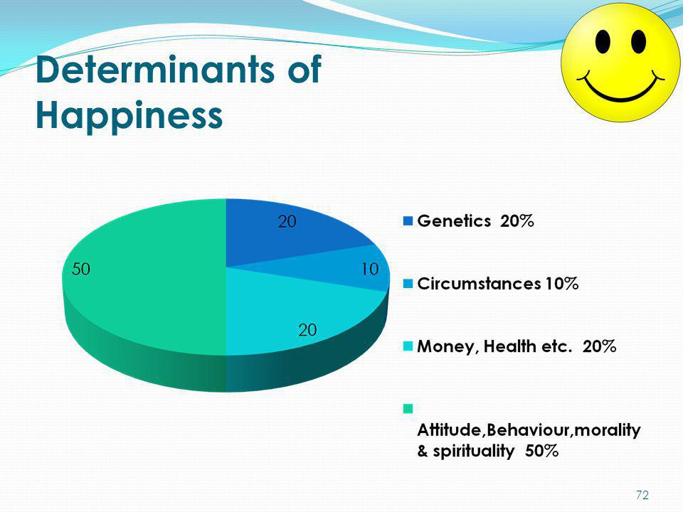 Determinants of Happiness