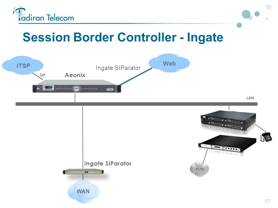 Session Border Controller - Ingate