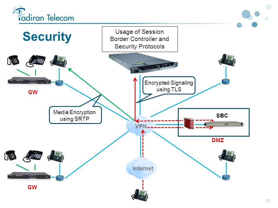 Security Usage of Session Border Controller and Security Protocols