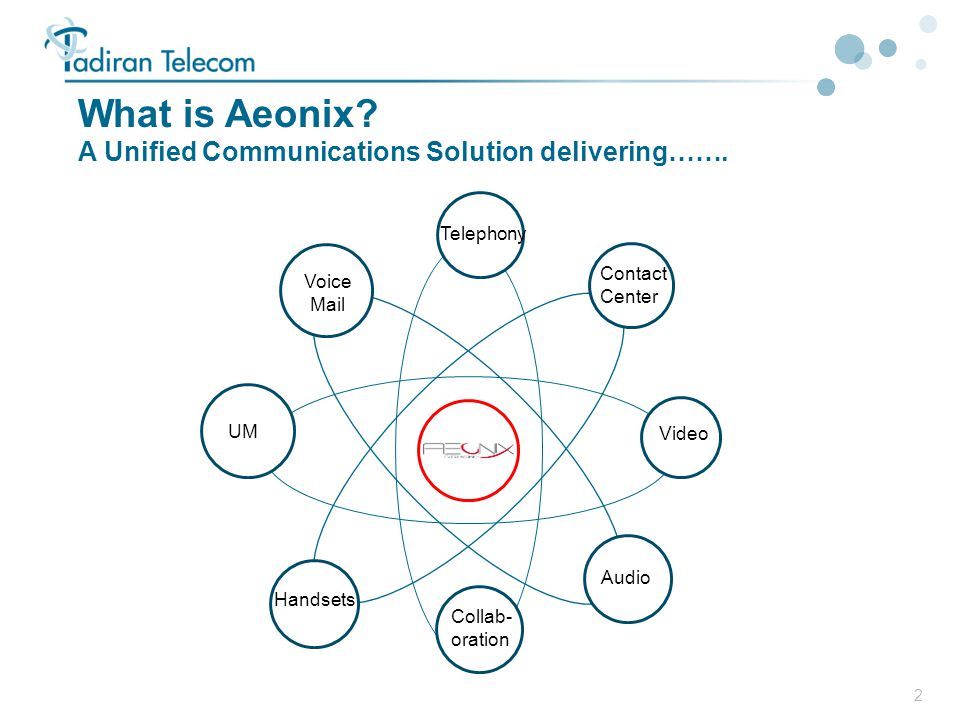 What is Aeonix A Unified Communications Solution delivering…….
