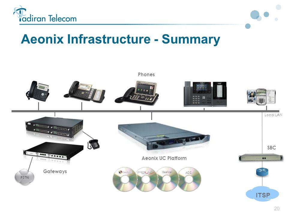 Aeonix Infrastructure - Summary