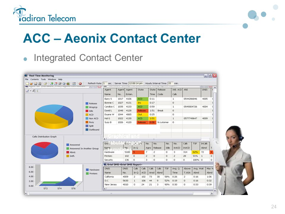 ACC – Aeonix Contact Center