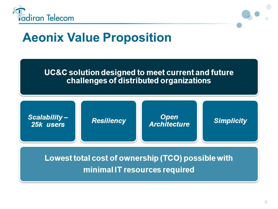 Aeonix Value Proposition