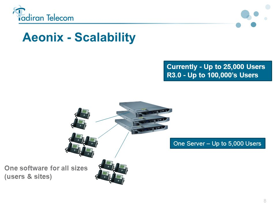 Aeonix - Scalability Currently - Up to 25,000 Users