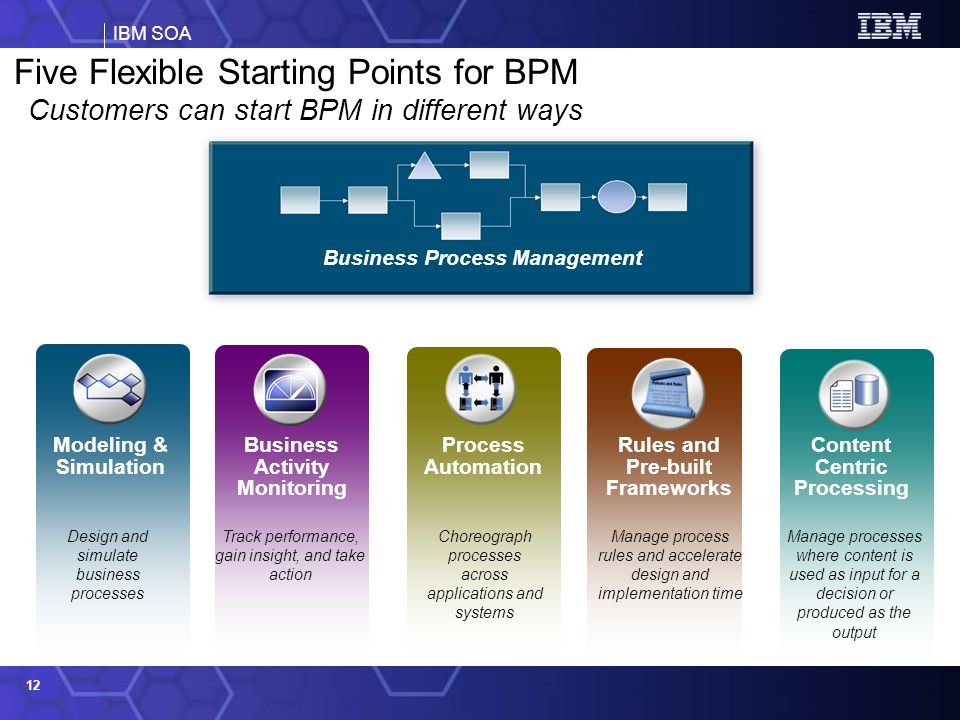 Customers can start BPM in different ways