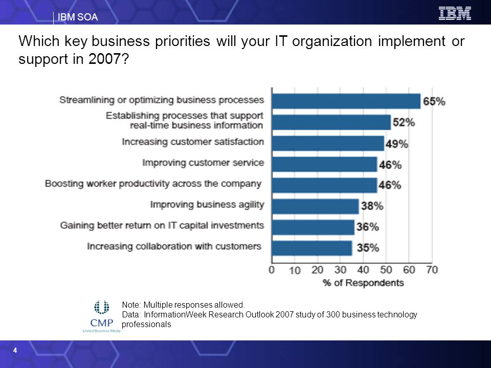 Which key business priorities will your IT organization implement or support in 2007