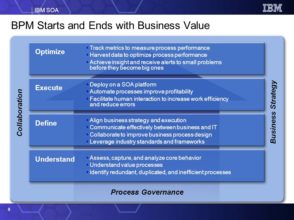 BPM Starts and Ends with Business Value