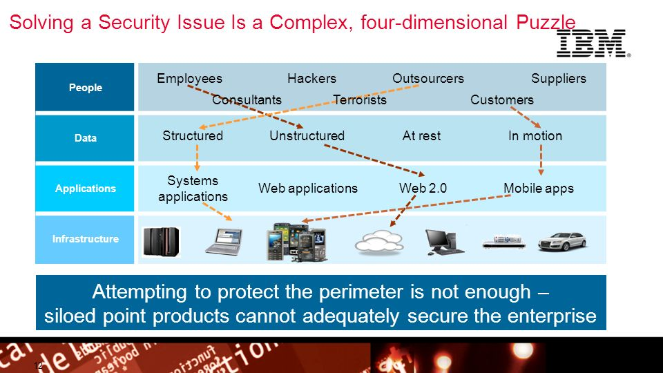 Solving a Security Issue Is a Complex, four-dimensional Puzzle