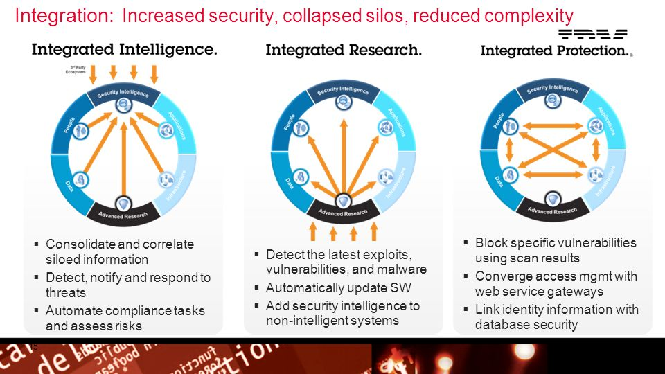 Integration: Increased security, collapsed silos, reduced complexity