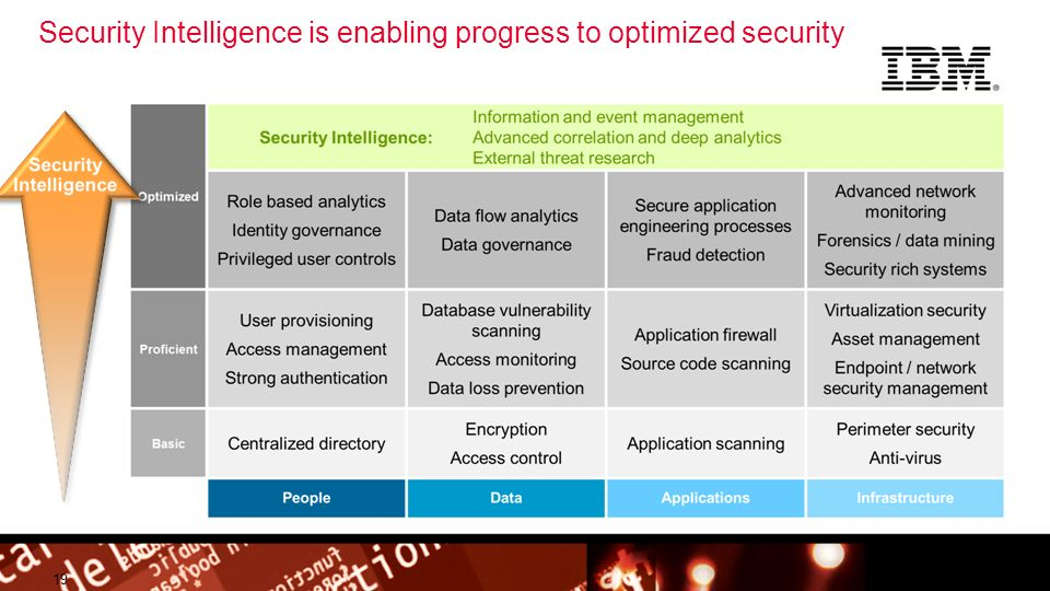 Security Intelligence is enabling progress to optimized security
