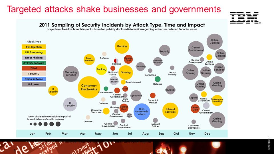 Targeted attacks shake businesses and governments