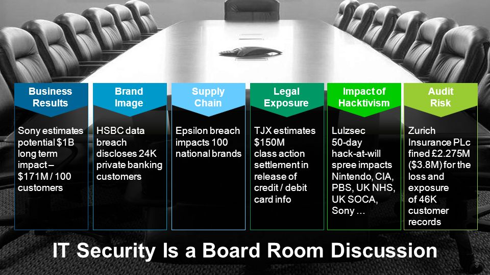 IT Security Is a Board Room Discussion