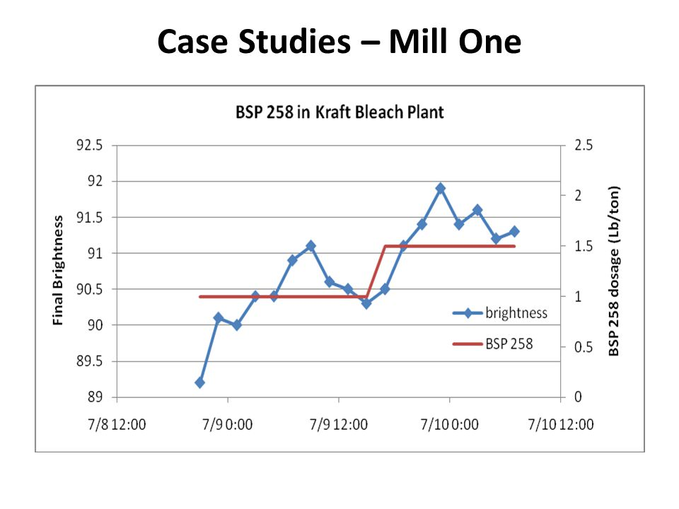 Case Studies – Mill One