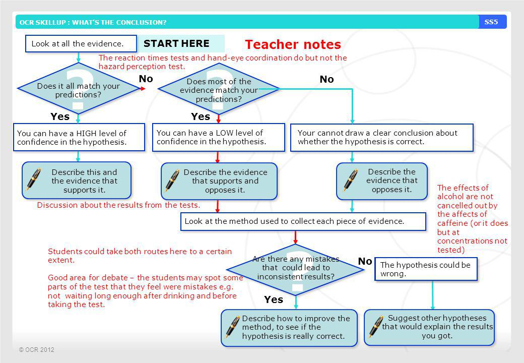 Teacher notes START HERE No No Yes Yes No Yes