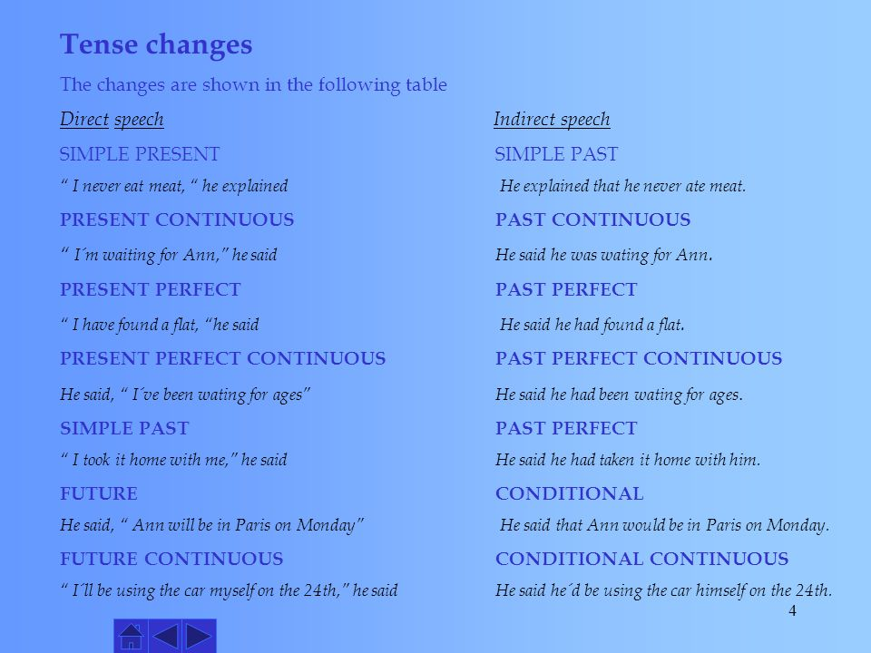 Tense changes The changes are shown in the following table