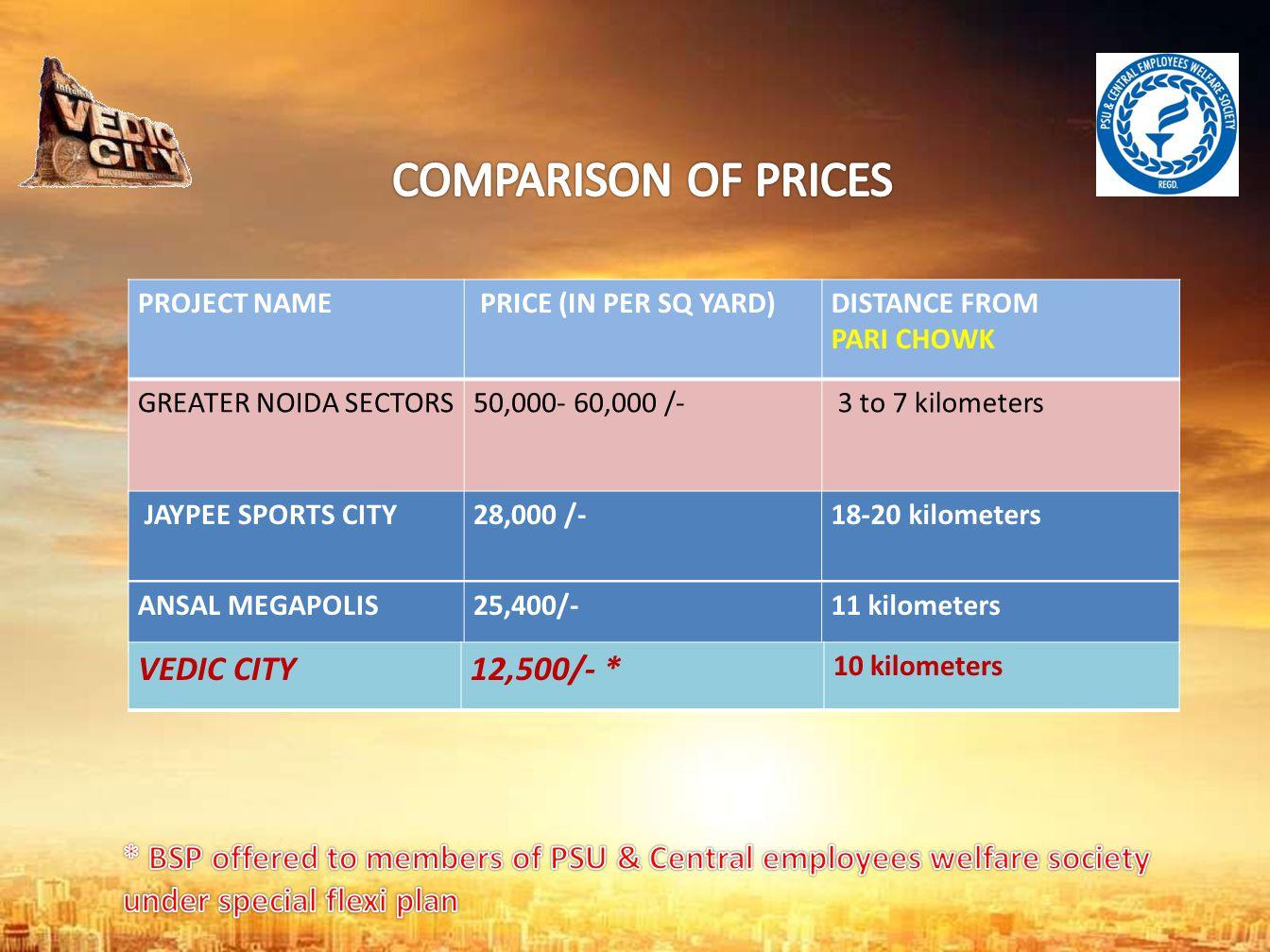 COMPARISON OF PRICES VEDIC CITY 12,500/- *