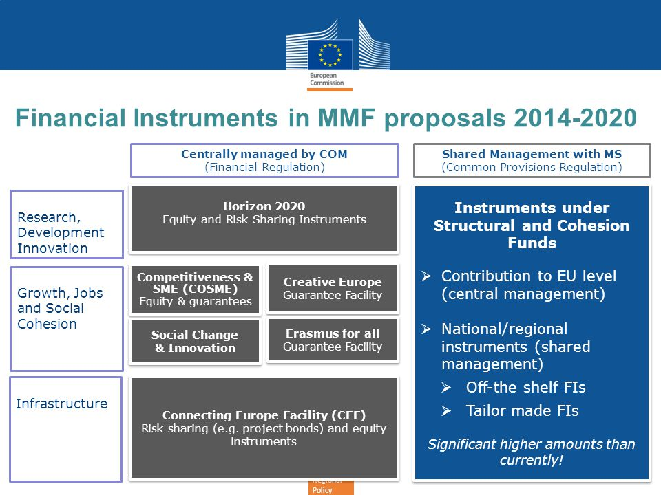 Financial Instruments in MMF proposals 2014-2020